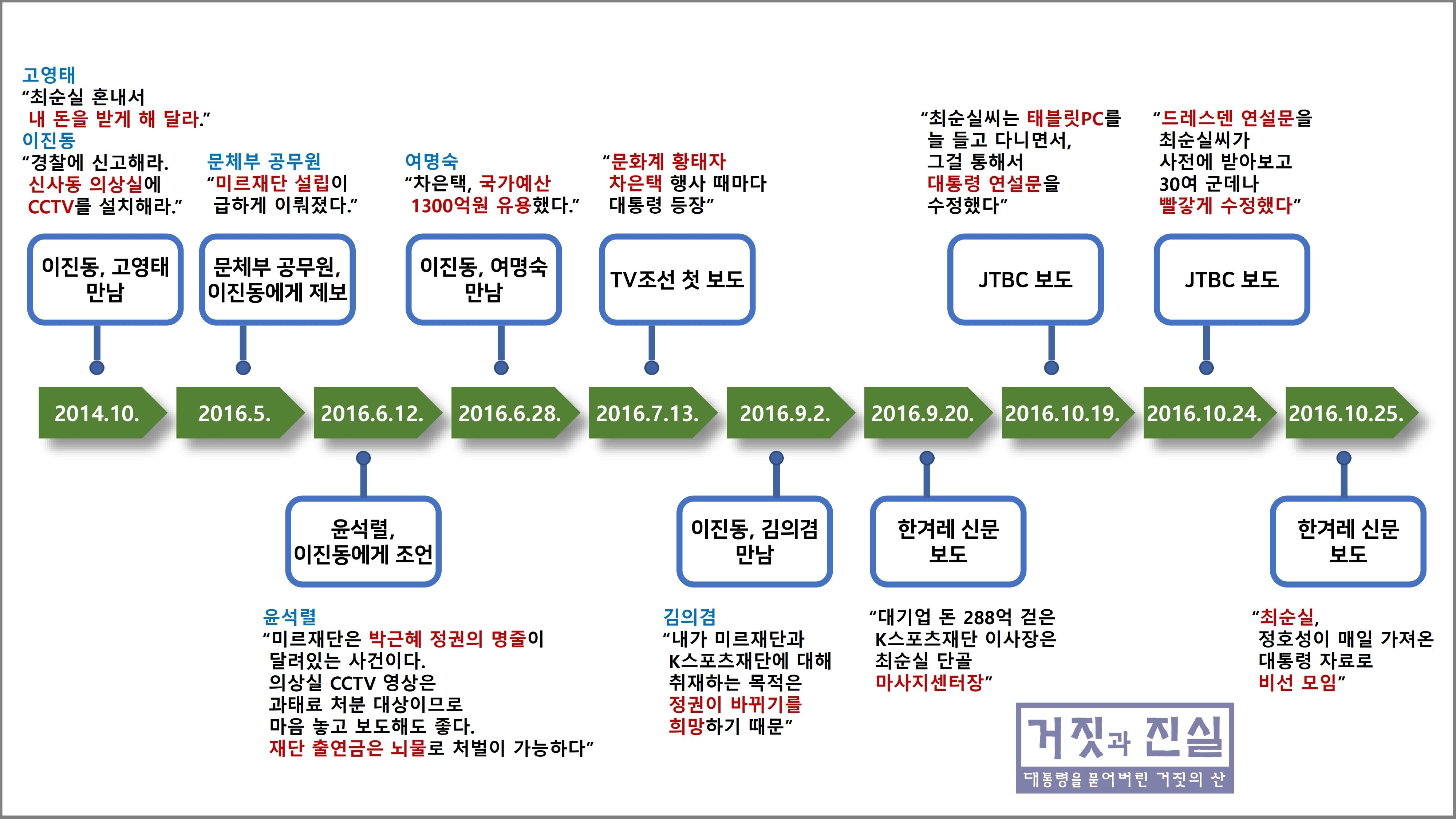 박근혜 대통령 사건-사건의 발단 타임라인.jpg