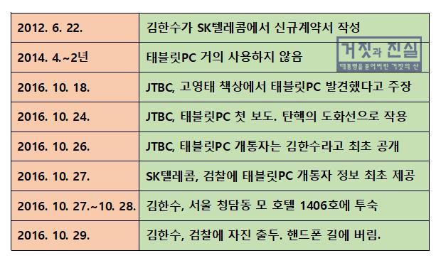 태블릿PC 타임라인.png